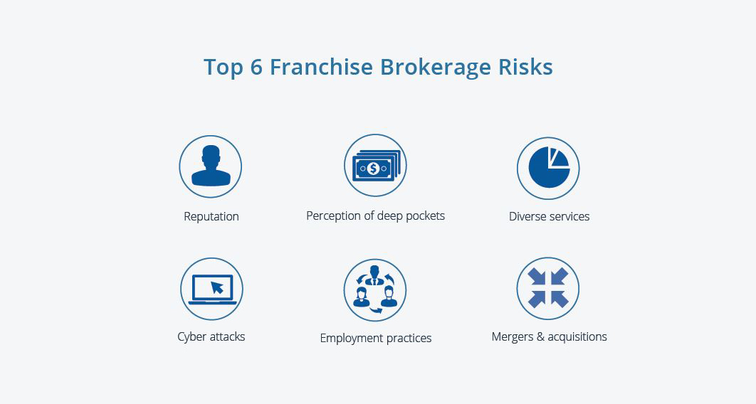 Franchise Risks